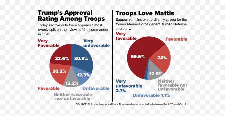 December 2018 - Military Times Trump Approval Emoji,Apple Anti Lgbt Emoji