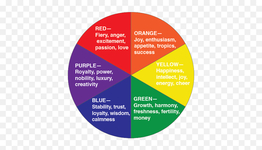 Message Design - Colour Wheel With Meanings Emoji