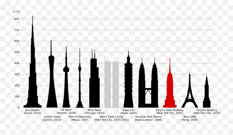 Empire State Building Comparison - Etage Empire State Building Emoji,Is There An Eiffel Tower Emoji