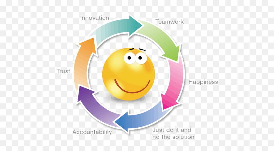 Nucleus Cares - Smiley Emoji